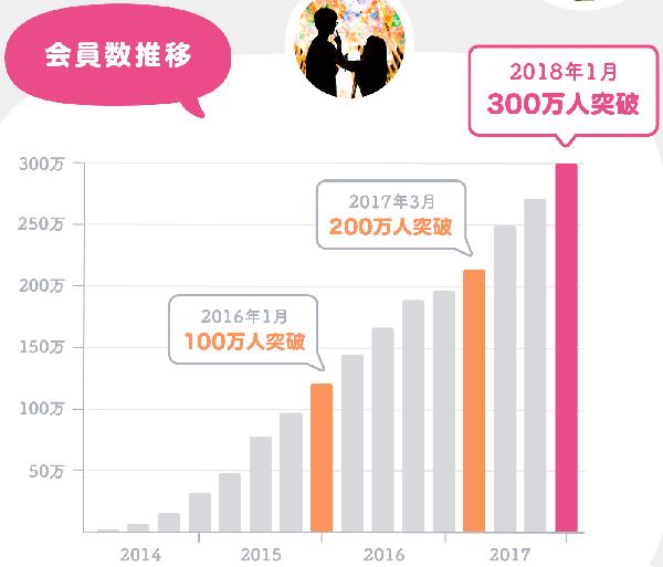 タップル300万人突破
