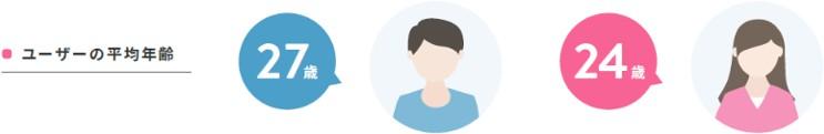 ユーザーの平均年齢